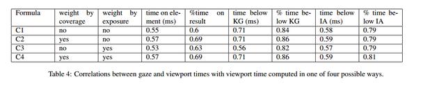 показатели взгляда (ось х) и вьюпорта (ось у)
