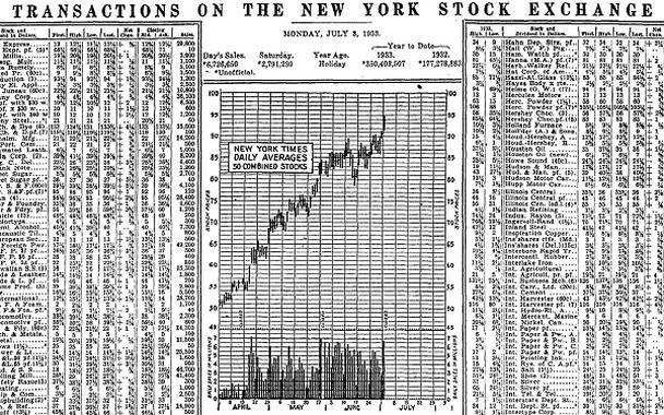 Первый линейный график фондовой биржи был опубликован в New York Times в 1933 году