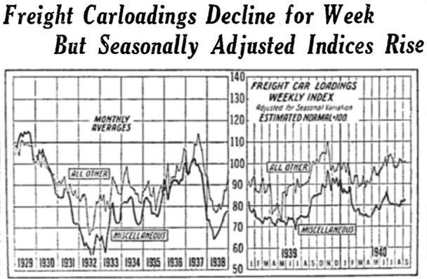 График из New York Times от 1940 г., отражающий тренды в грузоперевозках