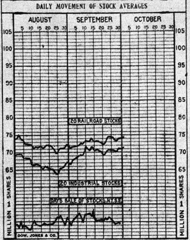 График из Wall Street Journal, 1921 г.