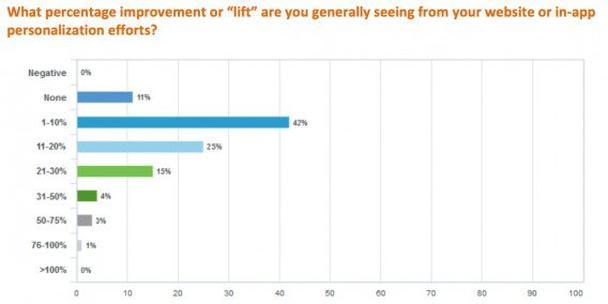 Какой процент улучшения или повышения показателей приносит персонализация?
