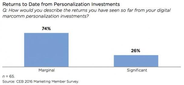 Как бы вы описали наблюдаемую рентабельность инвестиций в digital-персонализацию?