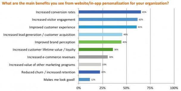 Где вы видите главную выгоду от персонализации сайтов/приложений для вашей организации?