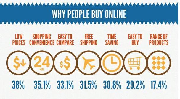7 главных причин, по которым люди покупают в интернете