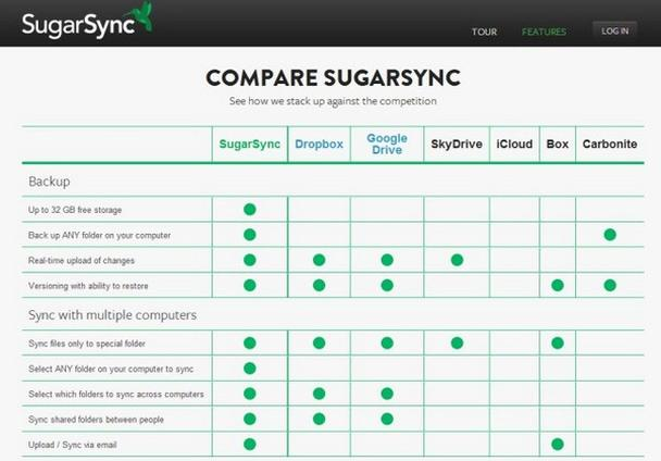 пример от облачного сервиса хранения данных SugarSync