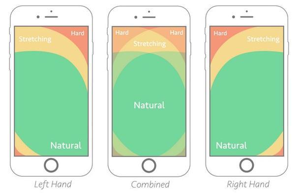 Иллюстрация к статье: Правило большого пальца: проектирование дизайна для мобильных устройств