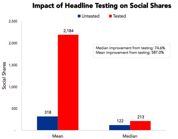 Сплит-тест и социальные сети