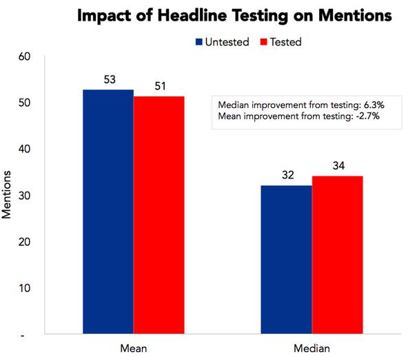 Сплит-тест и упоминание в прессе