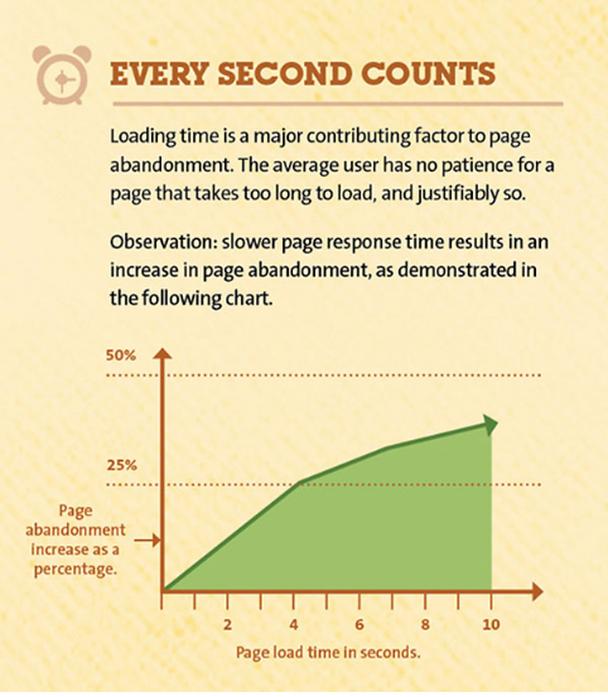 инфографика от Kissmetrics