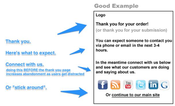 Неправильное использование страниц благодарности