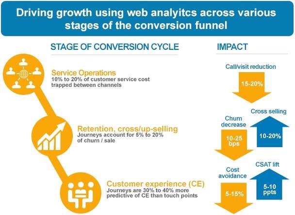 Иллюстрация к статье: 3 способа использования маркетинговой аналитики для увеличения продаж