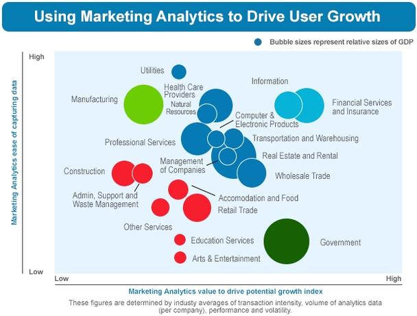 Использование маркетинговой аналитики для стимуляции роста количества пользователей в различных отраслях