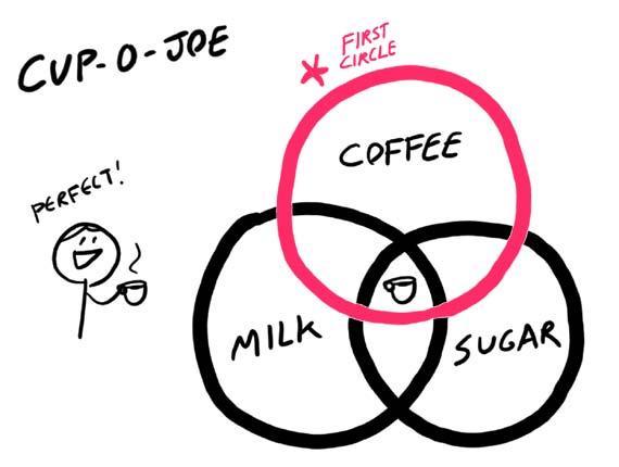 Схема «чашечки счастья» начинается с первого (красного) круга, означающего кофе, два других пересекающихся круга — это молоко и сахар