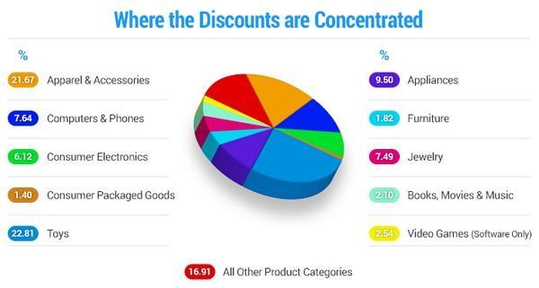 В каких категориях товаров скидки наиболее распространены?