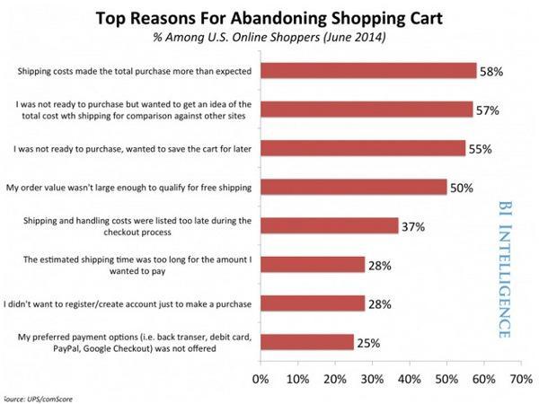 Топ причин брошенных корзин интернет-магазинов