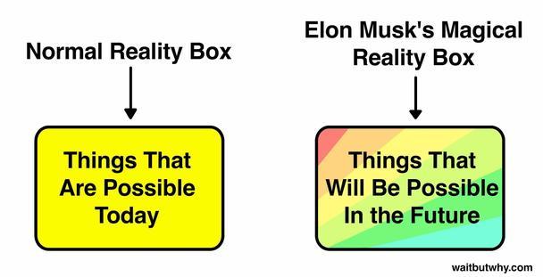 Нормальное поле реальности: вещи, возможные сегодня. Волшебное поле реальности Элона Маска: вещи, которые станут возможными в будущем.