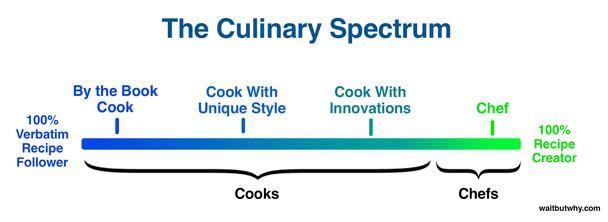«Кулинарный спектр», слева направо: повар с книгой; повар с уникальным стилем; повар-новатор; шеф.