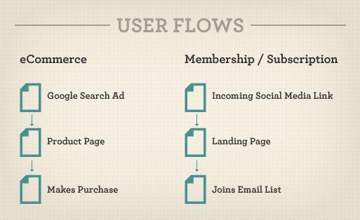 Как потоки пользователей влияют на информационную архитектуру веб-сайта