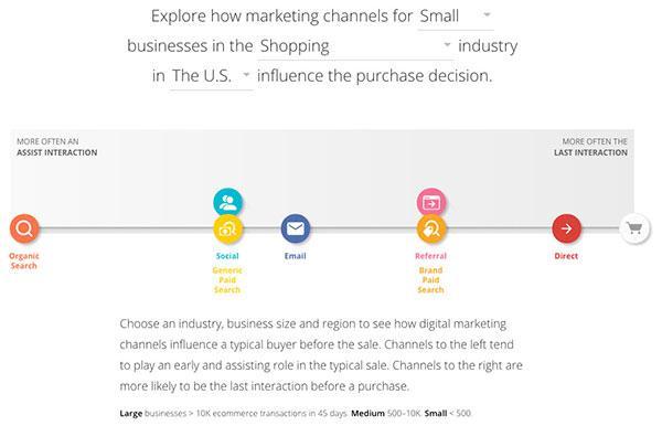 Пример интерфейса Customer Journey to Online Purchase