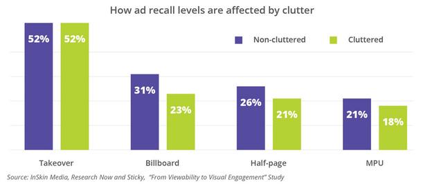Как «рекламный мусор» влияет на уровень запоминаемости рекламы