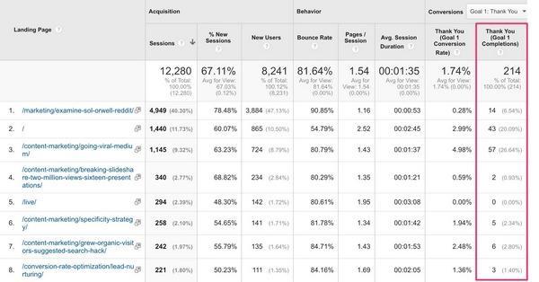 как узнать, как много лидов генерирует блог?