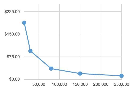 Трафик и показатель конверсии: очень ощутимо