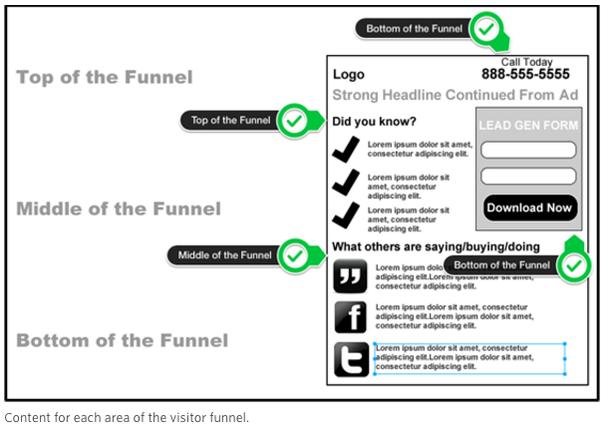 Посетители приходят на ваш Landing Page на разных стадиях принятия решения