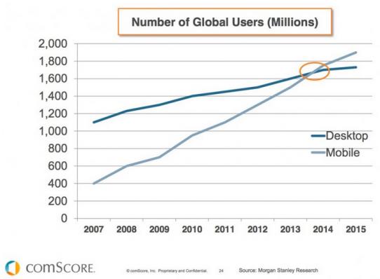 Число пользователей во всем мире: верхний график — десктопные, нижний — мобильные