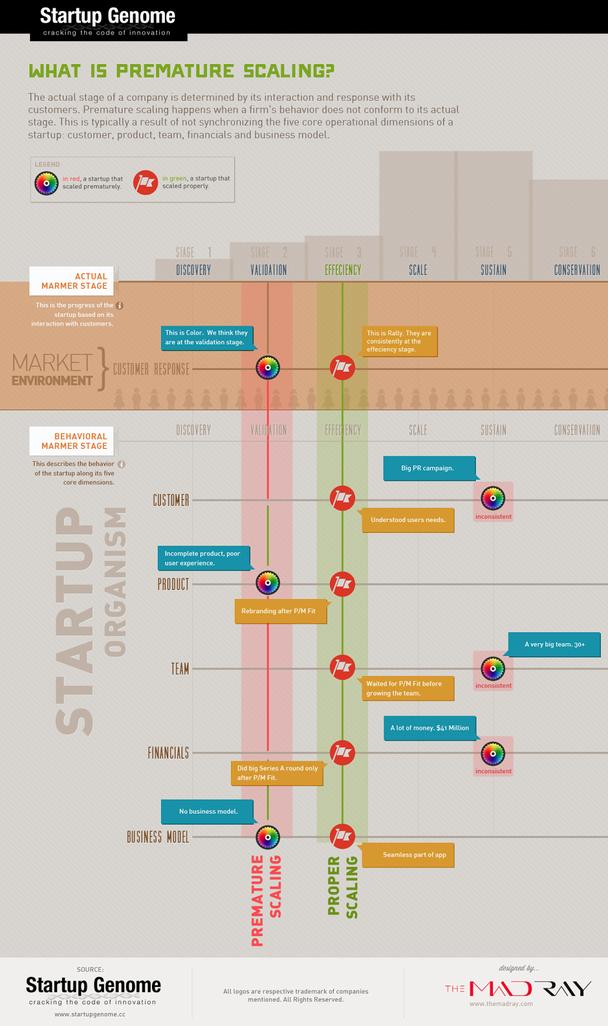 На примере двух стартапов можно изучить, как выглядит преждевременное масштабирование на практике