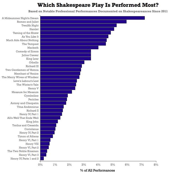 какие пьесы Шекспира ставились крупными театрами с 2011 года