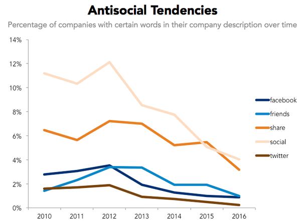 Антисоциальные» тенденции