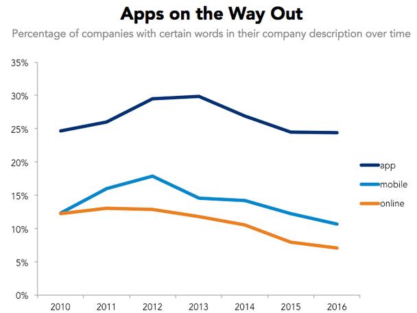 Соотношение компаний (в %), употребляющих определенные слова в своих описаниях, во временной динамике