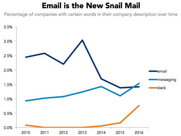Email начинает употребляться как обычная почта