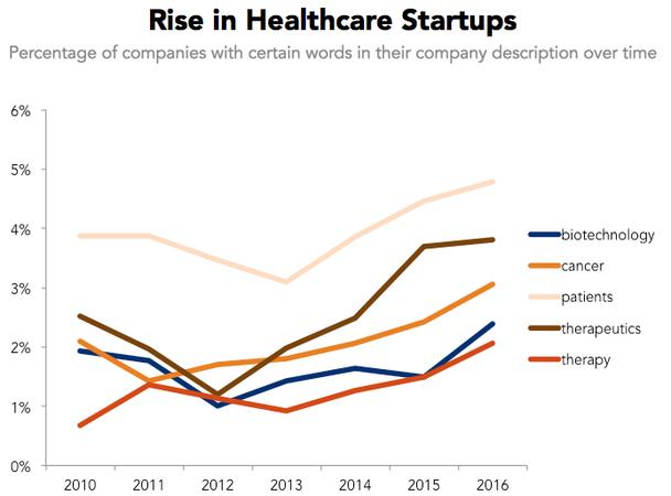 Увеличение количества стартапов на тему здравоохранения