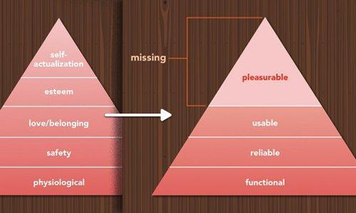 Пирамида потребностей Маслоу и Пирамида потребностей пользователя