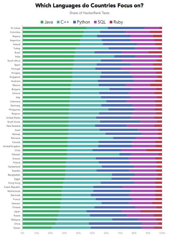 Какие языки программирования предпочитают разработчики разных стран?