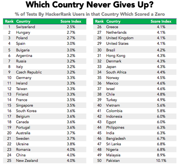 Какая страна никогда не проигрывает? % разработчиков в нулевым показателем