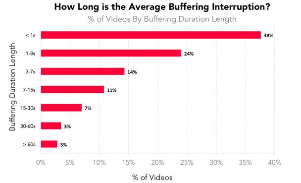 Каково среднее время прерывания на буферизацию?