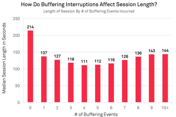 Как помехи, вызванные буферизацией, влияют на длительность сессии?
