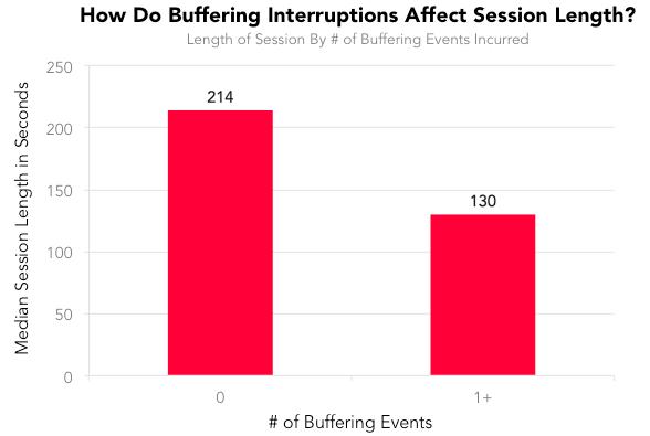 Как помехи, вызванные буферизацией, влияют на длительность просмотровой сессии?