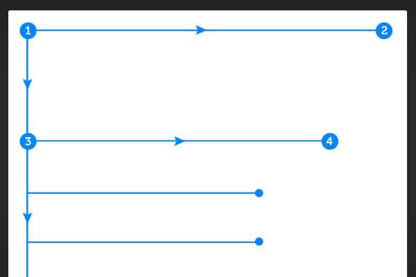 «F»-схема просмотра страницы