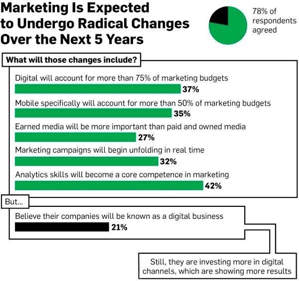 Иллюстрация к статье: Цифровой маркетинг: прошлое, настоящее, будущее