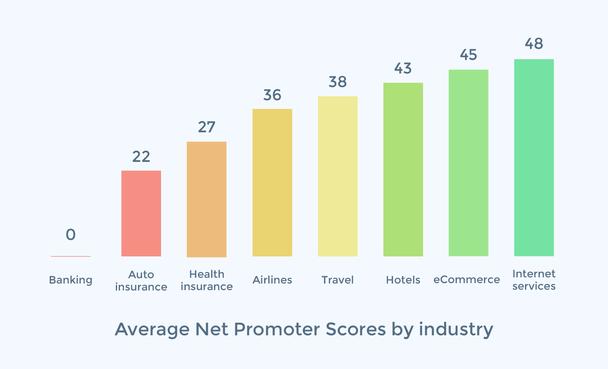 Оптимальные показатели NPS для разных сфер бизнеса