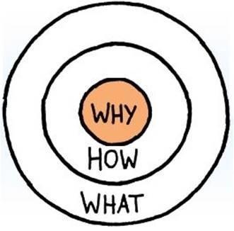 модель «Золотого круга»