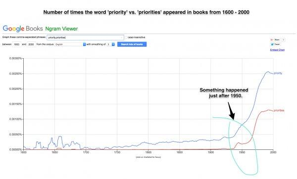 Google's Ngram Viewer