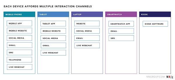 Устройства предоставляют доступ к различным каналам, обеспечивая взаимодействие с брендом.