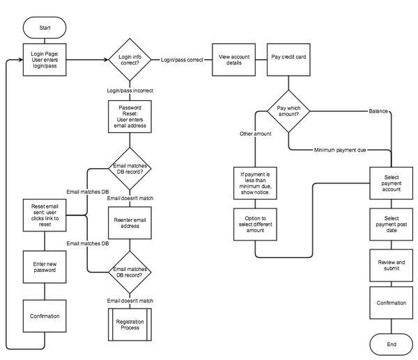 Блок-схемы используются для описания серверных процессов и пользовательских задач