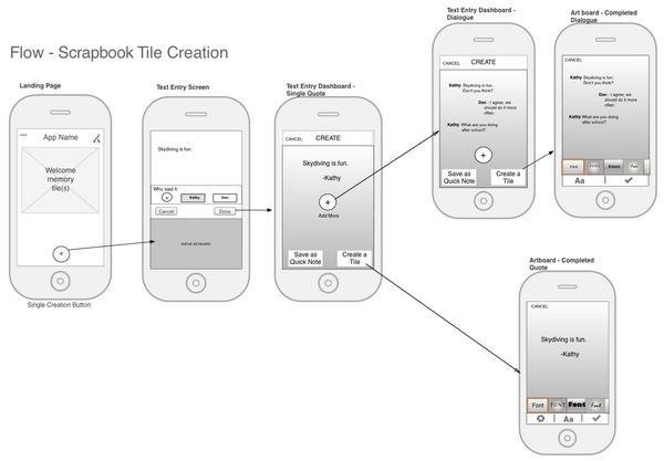 Этот поток схем, выполненный с низкой точностью, показывает простую пользовательскую задачу