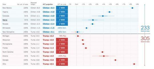 динамическое изменение погрешностей своих прогнозов в разрезе отдельных штатов