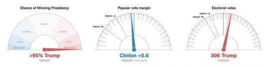 Диаграмма слева: «Шансы на победу в выборах». Диаграмма в центре: «Перевес в количестве проголосовавших избирателей». Диаграмма справа: «Количество голосов выборщиков».